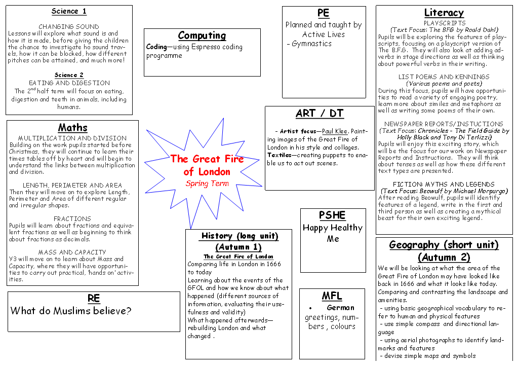 Y3 Curriculum Overview